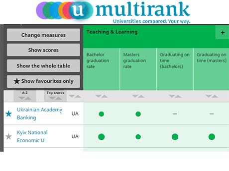 УАБС у рейтингу європейських університетів U-Multirank-2015